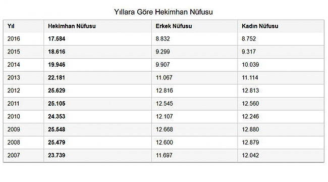 Hekimhan nüfusu 25 binlerden 16 bine kadar düştü